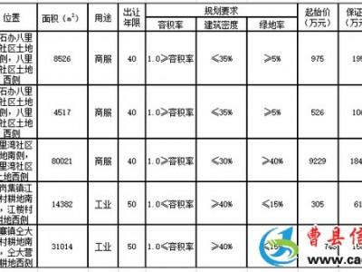 刚刚!曹县又有5幅地块挂牌出让,涉及商服、工业用地